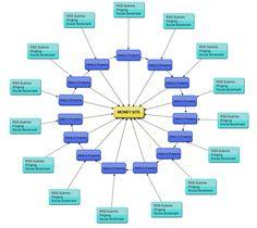 Seo services, link building service, best web design services