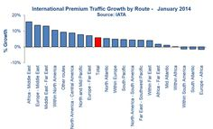 International premium traffic growth by route region Jan-2014 vs Jan-2013;  World airline industry in cyclical upswing - but in search of USD125 billion annually in financing | CAPA - Centre for Aviation