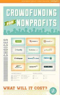Crowdfunding Nonprofits [infogrpahic]