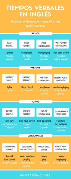 Present Simple Interactive worksheet by zugarplum English Verbs, Spanish English, English Tips, English Phrases, English Book, English Study, English Lessons, Teaching English Grammar, English Writing Skills