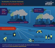 INFOGRAPHIC SERIES: The Benefits of a Shorter Workweek (New American Dream)