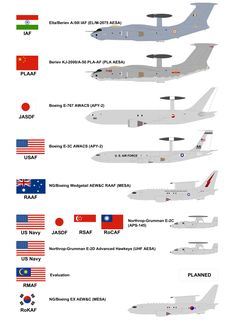 AWACs and maritime patrol aircraft.
