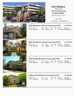 Real Estate Market Watch: Official Daily Rancho Cucamonga Property Update 5/...