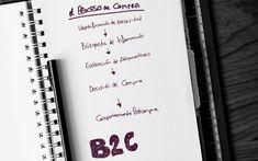 #contentmarketing #notebook #handlettering #webdesign #ecommerce Content Marketing, Online Marketing, Ecommerce, Hand Lettering, Web Design, Notebook, Behavior, Design Web, Handwriting