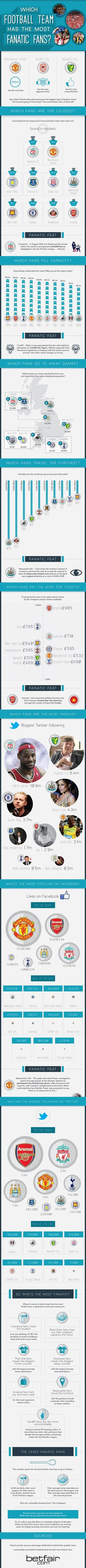Which Football Team Has The Most Fanatic Fans? [Infographic]