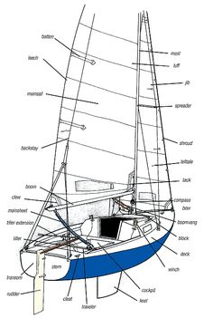 1b807de7833dafaccaaac65a24ba4c4a sailboats boating diagram of basic components of the parts of a boat the old man and