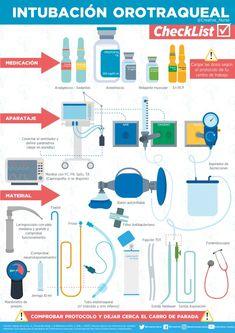 Checklist intubación orotraqueal – Enfermería Creativa Med Lab, Veterinary Medicine, Med School, Study Tips, Biology, Cardio, Student, Science, Nursing