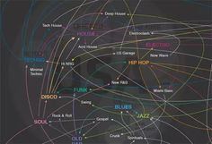 To make it easier to trace the threads of music history we've created an interactive map detailing the evolution of western dance music over the last 100 years. The map shows the time and place where each of the main music styles were born, and which blend of genres influenced the next. The journey starts as far back as blues and jazz and travels through, through hip hop, house and techno all the way up to present-day genres.