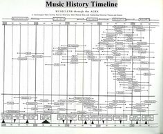 Chronological table showing famous musicians, main musical eras, and outstanding historical persons and events.