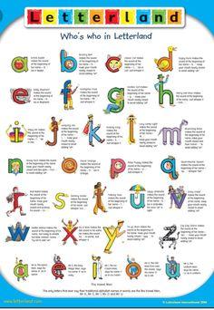 Yount, Libby - First Grade / Letterland Phonics Lesson Plans, Phonics Lessons, Preschool Lessons, Teaching Kindergarten, Teaching Reading, Teaching Kids, Kids Learning, Teaching Letters, Learning Tools