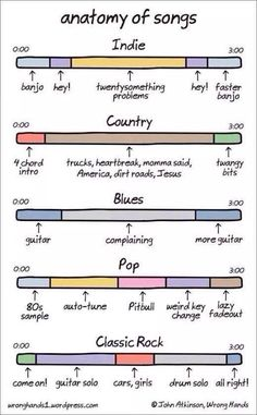 Exactly!! However, I do believe that sometimes there are some meaningful lyrics in both pop and rock songs! Plus country music is not just red neck. It's amazing!