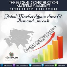 Global market share size and demand forcast.!  #entrepreneurship #Q8 #startyourbusiness #tbt #happy #halafeb #startups #ventureart #vision #leading #positivethinking #innovative #business #solutions #picoftheday #l4l #like4like #2k17 #nationalday #liberationday