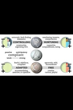 transactional analysis essays Transactional analysis essay sample the following is an introductory description of transactional analysis it is designed to be understood by the layperson, written with approximately the same level of complexity that berne used forgames people play.