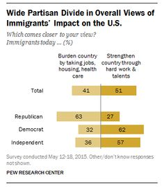 51% of Americans say immigrants strengthen the country while 41% call them a burden http://pewrsr.ch/1APM6WT