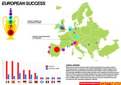 European Trophy Success by Country
