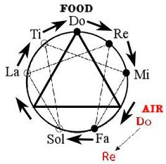 Solution to the Enigma of the Food Octave of Gurdjieff