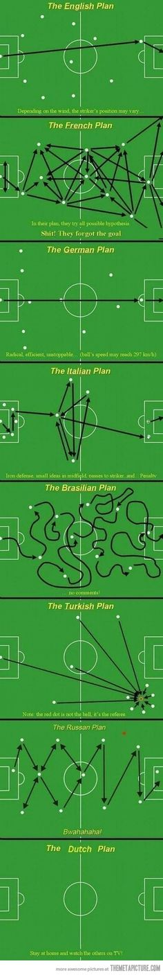 Football/Soccer strategy according to the nations - bloody hilarious!