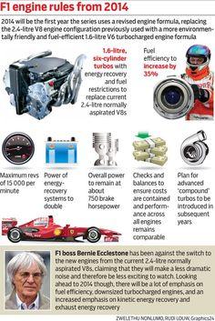 F1 2014 Formula 1 Engine Rules & Regulations