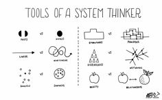 In this series on systems thinking, I share the key insights and tools needed to develop and advance a systems mindset for dealing with complex problem solving and transitioning to the Circular… Design Thinking Process, Systems Thinking, Design Process, Thinking Strategies, Critical Thinking Skills, Visual Thinking, Thinking Maps, Systems Engineering, Change Management