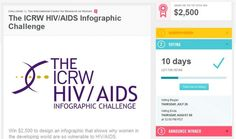 Time to vote: ICRW HIV/AIDS Infographic Challenge