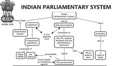 General Studies Indian Parliamentary System For SSC , UPSC ,IES and all cvil services Exam . here we are going to share complete information about Indian Parliamentary System and how it's work how many department are divided in our Indian Parliamentary and how they works how low is created in India , what is the work of lok sabha & rajya sabha in our  Parliamentary System , what is work of President of India , How and what kind of discussion running on Parliament in India , how governor is…