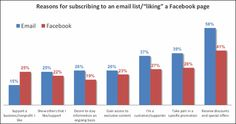 "A new study from Constant Contact and Chadwick Martin Bailey shows that the chance to get discounts and special offers is the primary reason that consumers ""like"" a Facebook page and why they subscribe to a company e-mail list."
