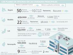 Bogotá y Barranquilla, las ciudades donde se construirán más espacios de oficinas
