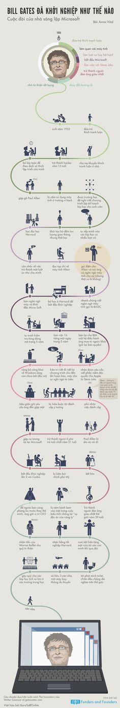 Infographic - Bill Gates và Con Đường Khởi Nghiệp http://www.infographic24h.com/2014/11/Bill-Gates-va-Con-duong-khoi-nghiep.html