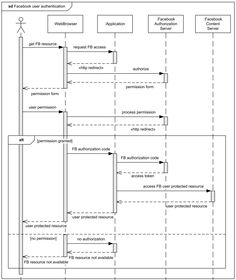 28 best uml activity diagram images on pinterest activities sequence diagram example facebook user authentication in a web application ccuart Image collections
