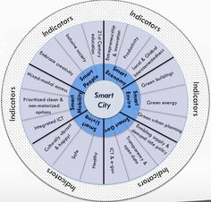 What Exactly Is A Smart City? | Co.Exist: World changing ideas and innovation