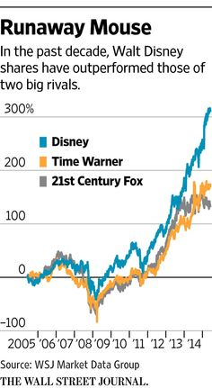 How Disney milks its hits for profits ever after http://on.wsj.com/1G9YAaT
