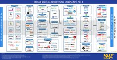 The Indian Digital Advertising Landscape  In an attempt to demystify the complex structure of the digital advertising industry in India, SVG Media has