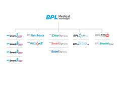 Brand Identity, Branding, Brand Architecture, Medical Technology, Dragon, Chart, Logos, Projects, Log Projects