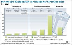 ... ! Noch sind Energiespeicher für den Einsatz in PV-Anlagen zu teuer