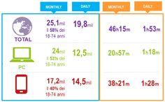 Audiweb pubblica i primi dati della total digital audience http://www.audiweb.it/?post_type=news&p=11892 (via Giuseppe Carlini)  per ITALIA e altri 160 paesi - KATOIDA Mobile Marketing (SMS) Solutions:   sito www.katoida.eu   mail: katoida@katoida.eu   tel. 040 9828024  #sms #smsmarketing #mobilemarketing