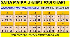 Satta Matka Lifetime jodi Chart help you to Win Matka Jodi. Monthly 10 times must pass this satta jodi chart. Winning Lottery Numbers, Lotto Numbers, Winning Numbers, Lottery Tips, Lottery Games, Lottery Book, Astrology Cafe, Aquarius Astrology, Astrology Numerology