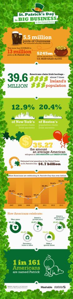 There are 39.6 million Americans who claim Irish heritage, but 56.3% of the population celebrated St. Patrick's Day in 2013. This infographic has more fun facts. #StPatricksDay #Celebrate #Statistics