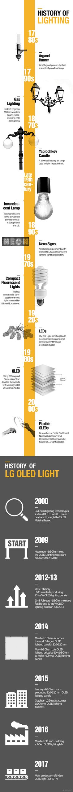 The brief history of lighting and LG OLED light. For more information, please contact us by visiting http://www.lgoledlight.com #LG #display #OLED #light #history #infographic