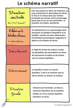 schema narratif Plus – Kindergarten Lesson Plans French Language Lessons, French Language Learning, French Lessons, French Tips, Spanish Lessons, Spanish Language, French Teaching Resources, Teaching French, Teaching Spanish