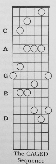 left-handed guitar chord diagrams
