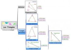 carte mentale triangles Line Chart, Diagram, Triangles, School, Dyscalculia, Writing Notebook, Geometry