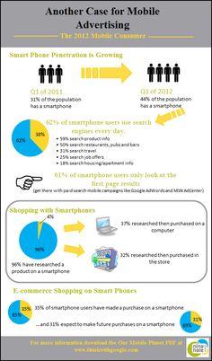 Mobile Advertising Stats - Based on Google's Our Mobile World. Nina Hale, Inc.