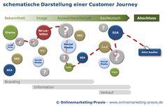 Customer journey within online marketing