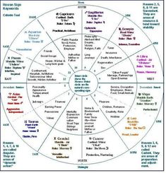 FULL Package Numerology Birth chart including the nodes and FULL Human design – Astrologie Learn Astrology, Tarot Astrology, Astrology Numerology, Numerology Chart, Astrology Chart, Astrology Zodiac, Astrology Signs, Zodiac Signs, Capricorn
