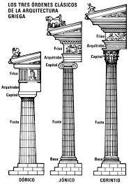 arquitectura griega ordenes