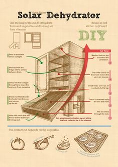 DIY Solar Dehydrator - Browse this page to learn how to use the power of the sun to dry fruit with your own DIY solar dehydrator and save! Dehydrator Recipes, Diy Solar, Solar Oven Diy, Green Life, Alternative Energy, Earthship, Sustainable Living, Solar Energy, Solar Panels