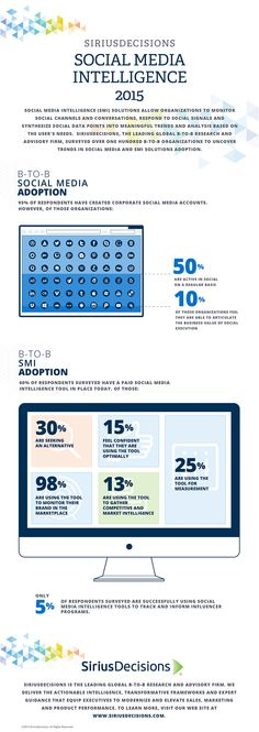 Social Media Intelligence 2015 | SiriusDecisions #infographic #SocialMedia #B2B