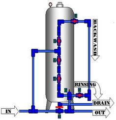 Body Guard Water Purifier Provider's Wate Filtration Process