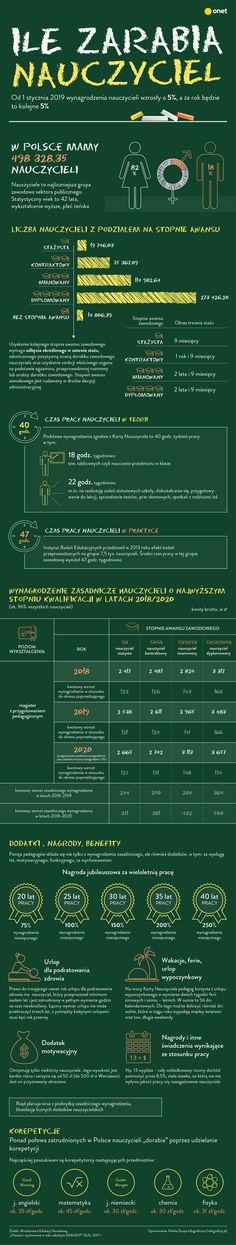 Ile naprawdę zarabia polski nauczyciel? [INFOGRAFIKA] - Dziecko Euro, Program, Knowledge, Teacher, Education, Professor, Onderwijs, Learning
