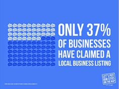 Only 37% of #businesses have claimed a local listing. #GetOnTheMap